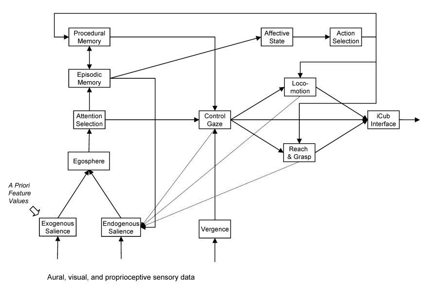 Icub_cognitive_architecture_v0.4.jpg