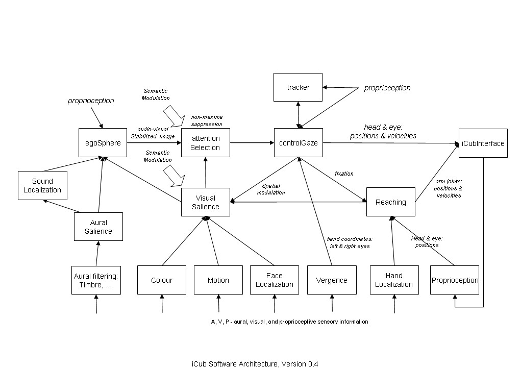 ICub software architecture v0.4.jpg