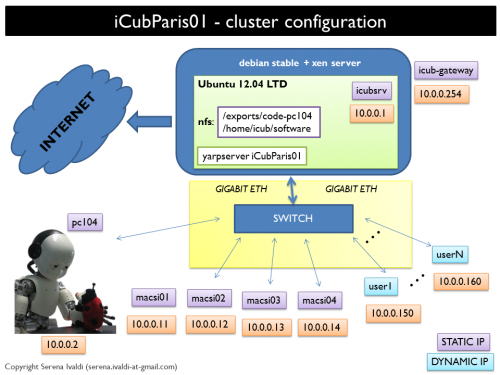 UPMC iCub project/MACSi cluster - Wiki for iCub and Friends