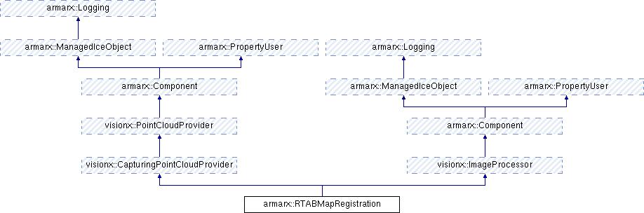 xperience: armarx::RTABMapRegistration Class Reference